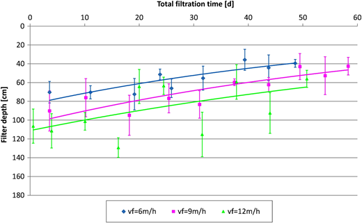 Relationship between 'iron removal depth zone' and total filtration time for the chalcedonite bed operated with filtration rates of 6, 9 and 12 m/h.