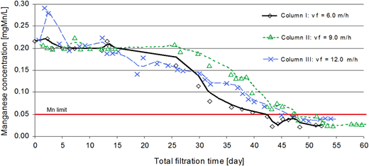 Relationship between filtration time and outlet manganese concentration for the chalcedonite bed operated with filtration rates of 6, 9, 12 m/h.