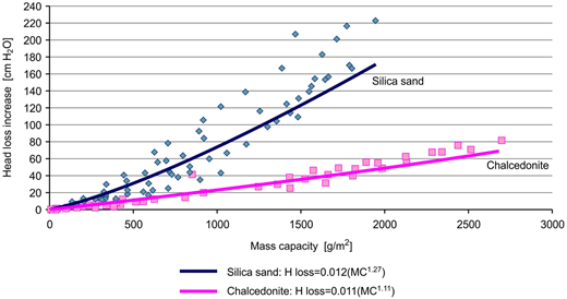 Relationship between head loss growth and mass capacity for silica sand and chalcedonite.