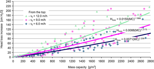 Relationship between mass capacity and head loss growth for chalcedonite bed operated with filtration rate of 6, 9, 12 m/h.