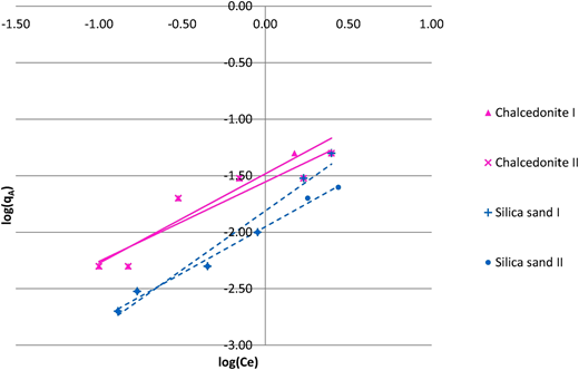 The Freundlich isotherm plot using linear regression.