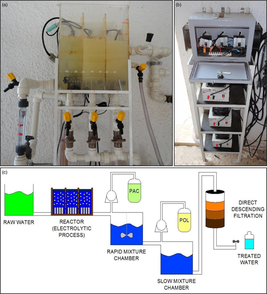(a) The electrolytic process reactor, (b) the source of 13.8 V to the alternating current circuits, and (c) a schematic of the water treatment plant on a pilot scale.