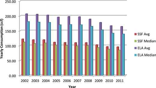 Average yearly household water consumption from 2002 to 2011 (1 ccf = 3400.48 L).