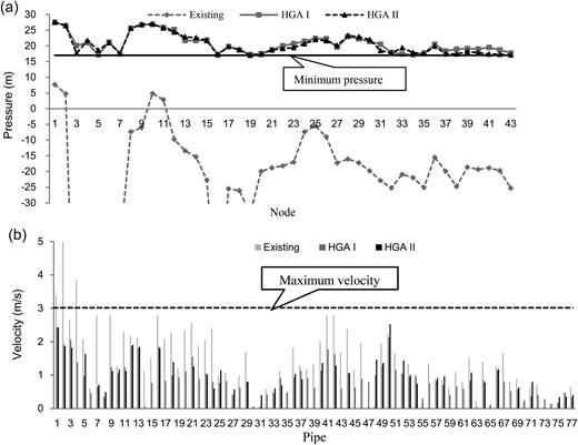Hydraulic analysis: (a) pressure at node; (b) velocity at pipe.