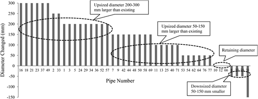 Diameter changes to existing diameter derived by HGA II.