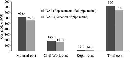 Cost analysis.