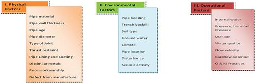 Three main factors that contribute towards water main deterioration.