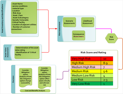 Risk-based asset-management process model and data requirement.