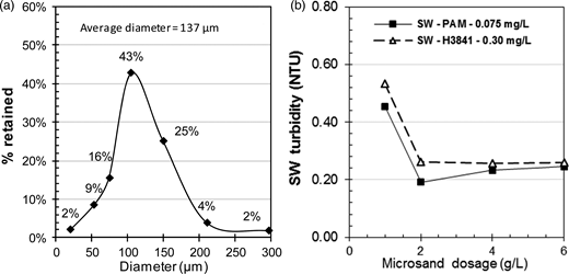 (a) Microsand grain size distribution and (b) SW turbidity for increased microsand dosage for jar testing under optimal PAM or H3841 polymer dosages. Conditions: alum dose = 0.13 meq./L, temperature = 21 °C, G during flocculation = 165 s−1, 3 min of settling.