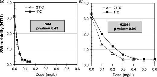 Temperature effect on turbidity removal with (a) PAM and (b) H3841 polymers. Conditions: alum dose = 0.13 meq./L, microsand = 4 g/L, G during flocculation = 165 s−1, 3 min of settling.