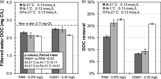 (a) Residual DOC and (b) DOC removal in filtered waters according to different coagulant–polymer combinations. Conditions: microsand = 4 g/L, G during flocculation = 165 s−1, filtered on 0.45 μm membrane. Error bars indicate the 95th centile confidence intervals.