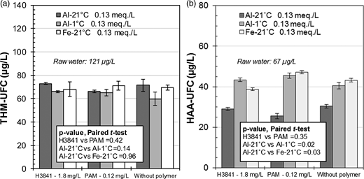 (a) THM–UFC and (b) HAA–UFC formation in filtered waters using different coagulant–polymer combinations. Conditions: microsand = 4 g/L, G during flocculation = 165 s−1, filtered on 0.45 μm membrane. Error bars indicate the 95th centile confidence intervals.