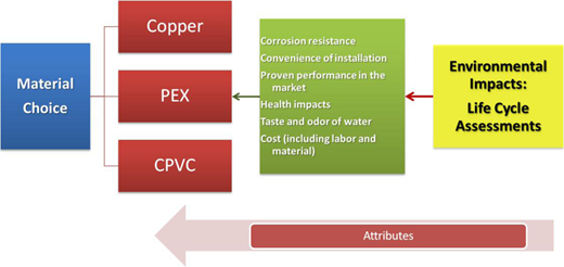Plumbing material choice framework.