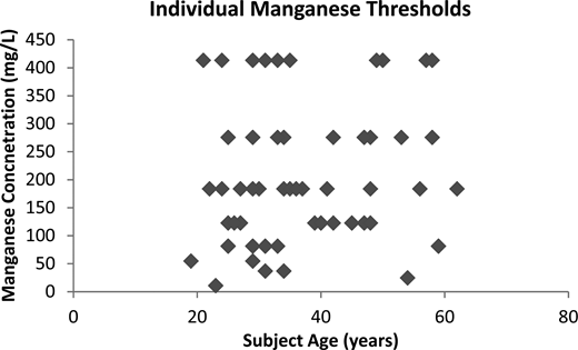 Individual Mn(II) taste thresholds for n = 57 subjects.