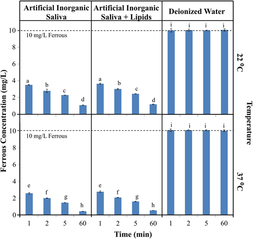 Ferrous iron oxidation over time in artificial salivas and deionized water. Error bars show 95% confidence interval; a–i signify groups that are not significantly different (P > 0.05).