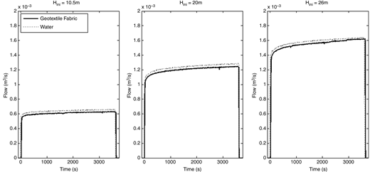 Leak flow-rate through a 60 × 1 mm longitudinal slit at three discrete pressure heads into water (dotted line) and geotexile fabric (solid line).