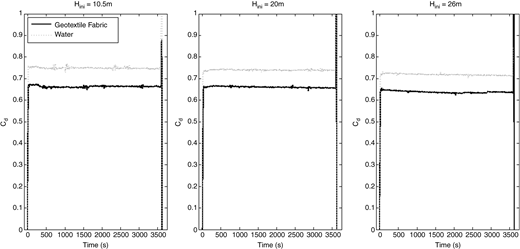 Time series of evaluated discharge coefficients  for 60 × 1 mm longitudinal slit in MDPE pipe at three discrete pressure heads for test cases into water (dotted line) and geotextile fabric (solid line).