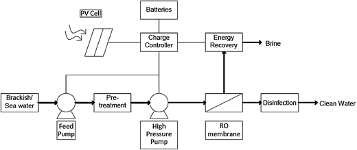 Solar desalination flow diagram.