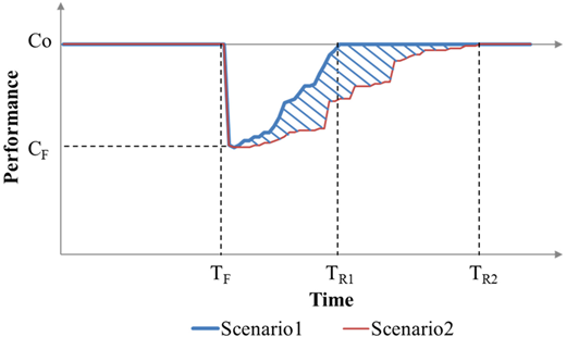 Depiction of the effect of response time on WDN resilience.