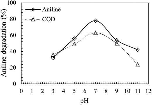 Effect of pH on UV/CuO process for aniline degradation (concentration of CuO = 0.05 g/L, aniline concentration = 100 mg/L, time =60 min).