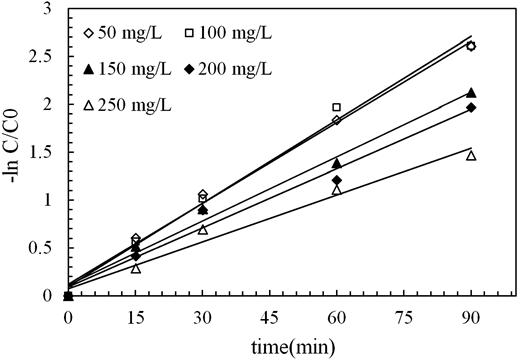 ln (C/C0) versus reaction time.