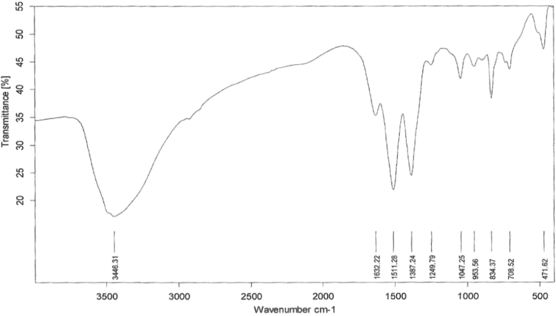 Response Surface Methodology For Optimization Of Photocatalytic
