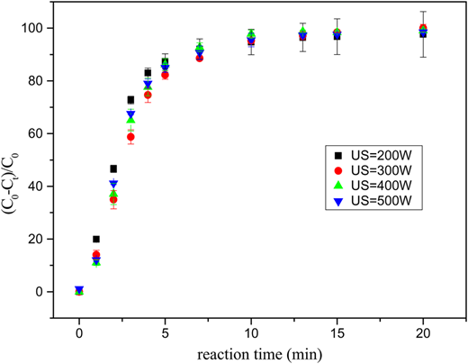 Effect of different US power on AO7 degradation in the US/nZVC/PMS process ([AO7]0 = 20 μM, [PMS]0 = 0.4 mM, [nZVC]0=20 mg·L−1, US = 200 W, 300 W, 400 W, 500 W, pH0 = 3.0).