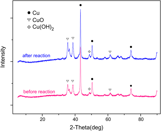 Diffraction obtained in nZVC characterization by XRD before and after reaction in US/nZVC/PMS.