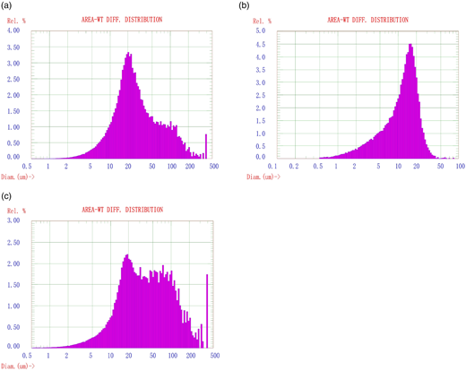 The particle size of the aggregation of nZVC before (a), after reaction in the US/nZVC/PS process (b), and after reaction in the nZVC/PS process (c) (from 0.5 μm to 500 μm).