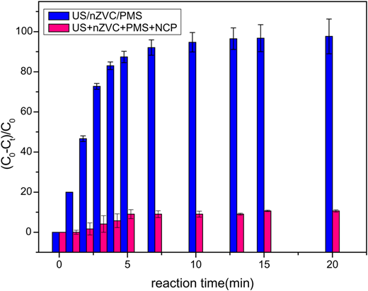 The effect of NCP on AO7 degradation in the US/nZVC/PMS process ([AO7]0 = 20 μM, [PMS]0 = 0.4 mM, [nZVC]0=20 mg·L−1, [NCP]0 = 1 mM, pH0 = 3.0).