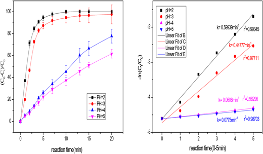 Effect of different PH on AO7 degradation in US/nZVC/PMS process ([AO7]0 = 20 μM, [PMS]0 = 0.4 mM, [nZVC]0 = 20 mg·L−1, US = 200 W, PH0 = 2.0, 3.0, 4.0, 5.0).