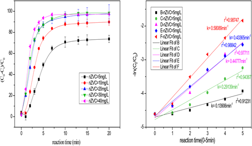 Effect of different nZVC dosages on AO7 degradation in US/nZVC/PMS process ([AO7]0 = 20 μM, [PMS]0 = 0.4 mM, [nZVC]0 = 5 mg·L−1, 10 mg·L−1, 20 mg·L−1, 30 mg·L−1, 40 mg·L−1, US = 200 W, pH0 = 3.0).