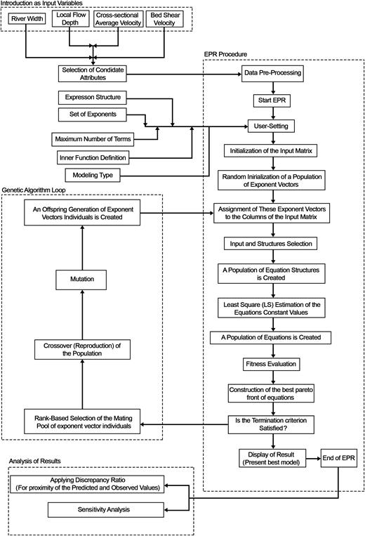 Different steps for development of the Kx estimation model using EPR method.