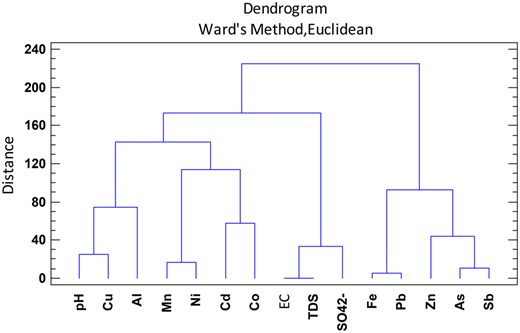 Dendrogram of variables for Agrio Dam.