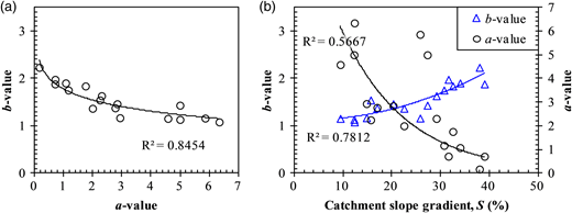 (a) Inter-correlation between the SRC parameters and (b) their relationship with catchment slope gradient.