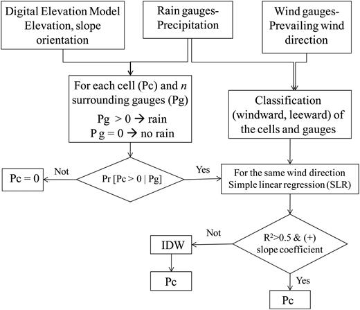 Algorithm of the two-step interpolation method used to estimate spatial distribution of precipitation. Pg: precipitation recorded via rain gauge, Pc: estimated precipitation in the cell.