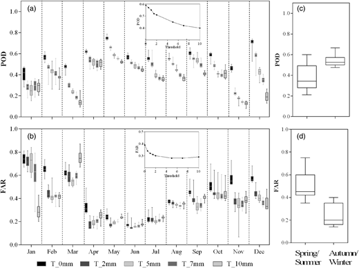 Temporal distribution of POD (a) and FAR (b) metrics. These metrics were calculated for five daily precipitation thresholds (mm d−1). Plots (c) and (d) show an example (threshold 2 mm d−1) of the POD and FAR metrics for the spring/summer and autumn/winter periods.