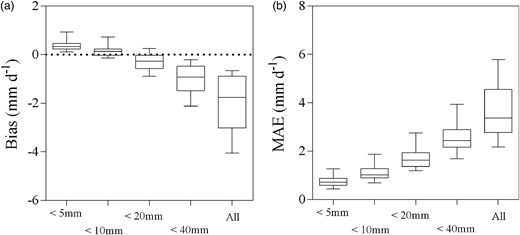 Box and whisker plots of (a) MAE (mm d−1) and (b) Bias (mm d−1). The box plots represent the difference between TMPA estimates and the records for rain gauges in regard to different precipitation rates. For example, the label '> 20 mm' means that the evaluation was made when the records for rain gauges were less than 20 mm. The label 'All' means that the evaluation was carried out based on all of the rain gauge records.