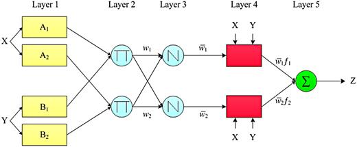 Schematic ANFIS representation.
