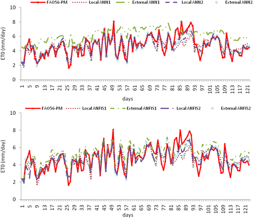 Time series plot of the applied ET0 models during the warmest period of the test year 2003 for Bojnurd station.