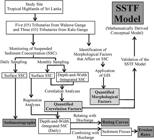 Flow diagram illustrating the methodology of this study.