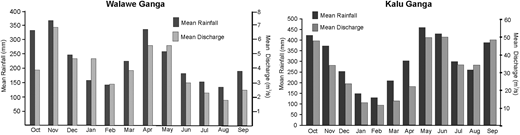 Plots showing the variation of monthly mean discharge (data from Irrigation Department of Sri Lanka) and rainfall (Ampitiyawatta & Guo 2009; Imbulana et al. 2009) with time in the Walawe Ganga (at Rakwana Ganga gauging station) and Kalu Ganga (at Denawaka Ganga gauging station) basins.