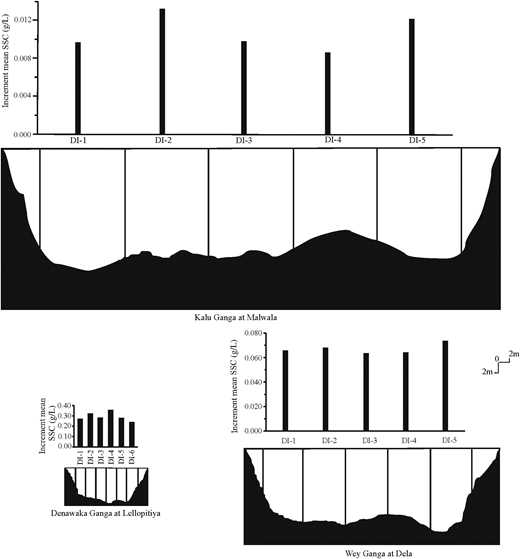 Cross-section at the gauging stations of the selected tributaries in Kalu Ganga basin. The rive profile is divided into several increments and depth-and-width-integrated suspended sediments were taken from the middle of the increment. The corresponding mean annual sediment concentration of the individual increment is illustrated in the graph.