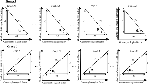 A sketch showing the relationships between gradient of site-specific calibrations shown in Figure 6 and different geomorphological factors that affect suspended sediment exports in a river. These sketches were used to derive Equations (2)–(10) in the text.