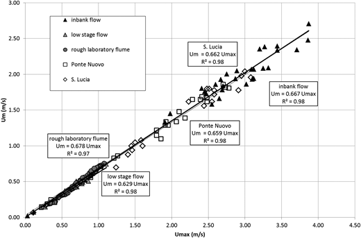 Mean and maximum velocities observed in laboratory and field (S. Lucia and Ponte Nuovo derived by Moramarco & Singh 2010).