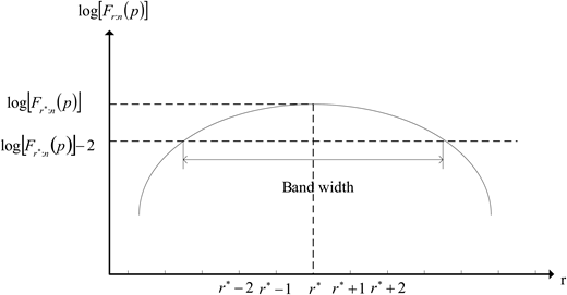 Graphical illustrating determination of band width ω for the weighted likelihood quantile estimator (Yang & Tung 1996).