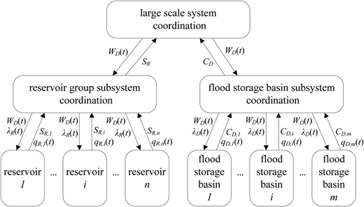 The third-order hierarchical decomposition–coordination structure.