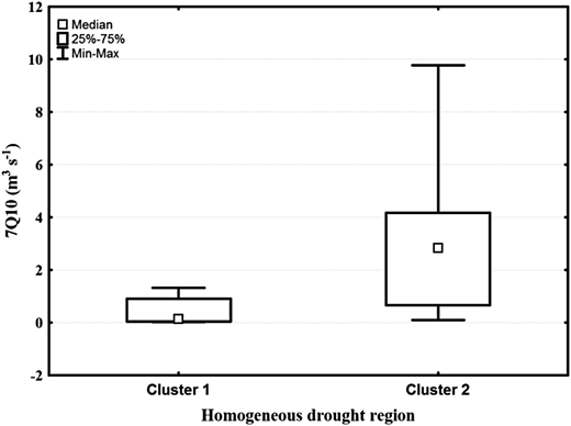 Box plots of 7Q10 for all stations within the two homogeneous drought regions.