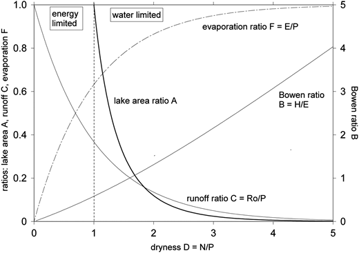 Minimalist model of terminal lakes in a climate state diagram: dryness ratio dependent climate variables are the lake area ratio A, the Bowen ratio B, the runoff ratio C and evaporation ratio F.