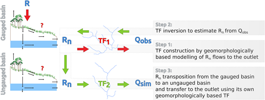 The principle of streamflow hydrograph transposition.